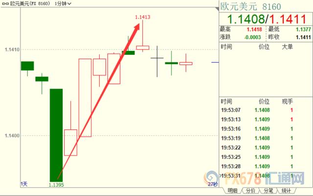 欧央行维稳利率,并誓言继续提供充足流动性,欧元短线快速上涨