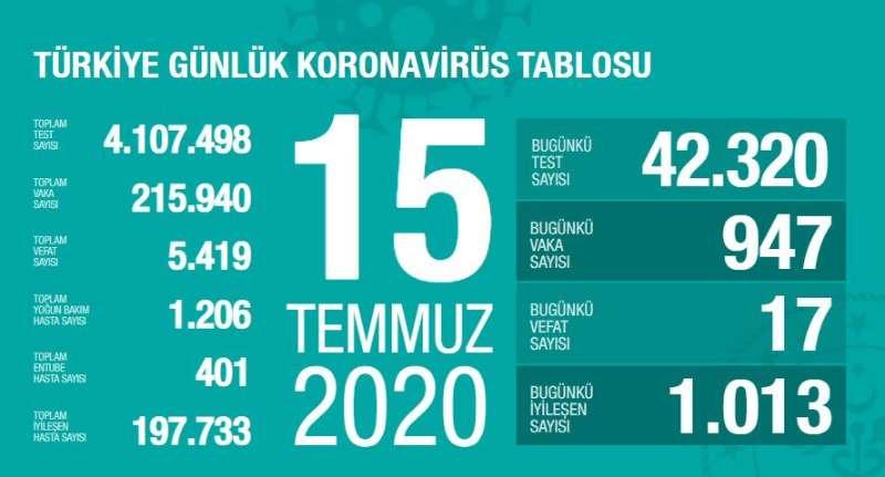 △土耳其新冠肺热疫情通知(图片来源:土耳其卫生部)