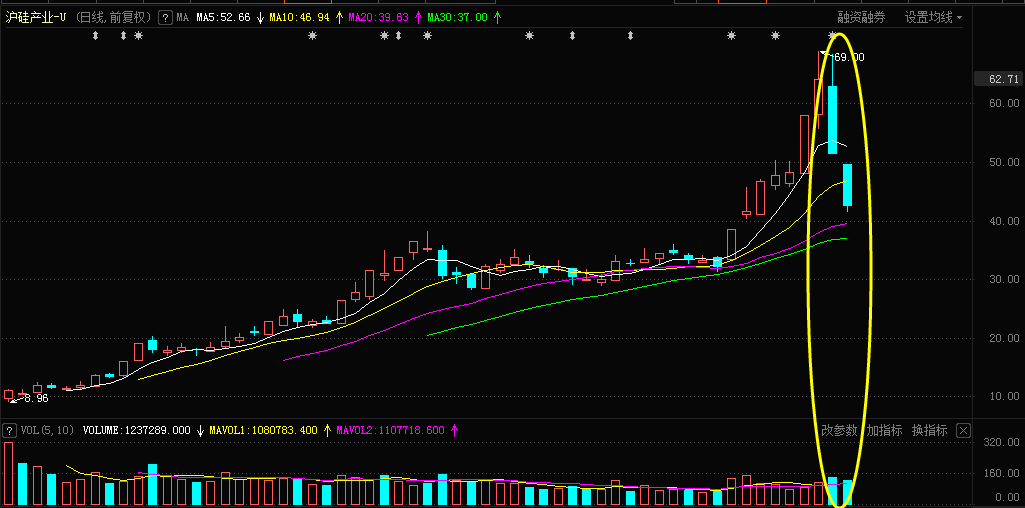 沪硅产业上市以异日K线图