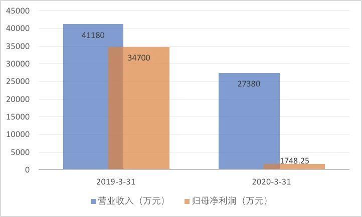 新宝股分年卖小家电上亿台 上市6年现金分白14亿