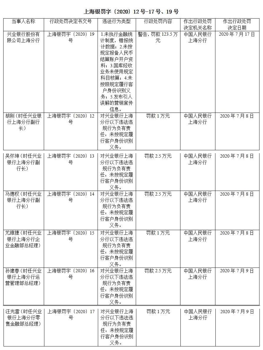 涉5项违法违规行为 兴业银行上海分行收百万元罚单