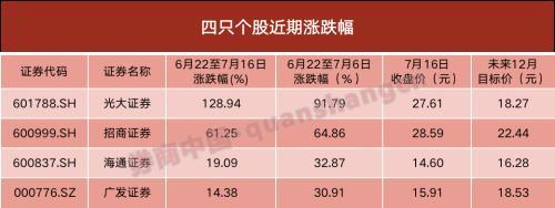 财务部宣布上半年财务进出状况:6月财务支出删幅由背转正
