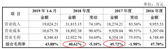 上图来源:2019年11月19日报送招股书