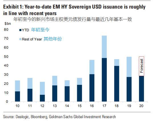 高盛:新兴市场高收益主权债发行速度之谜