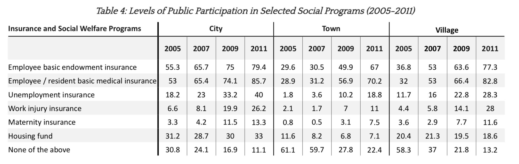 △2005至2011年间民多参与社会保险项现在标比率(来源:哈佛大学肯尼迪当局学院通知)