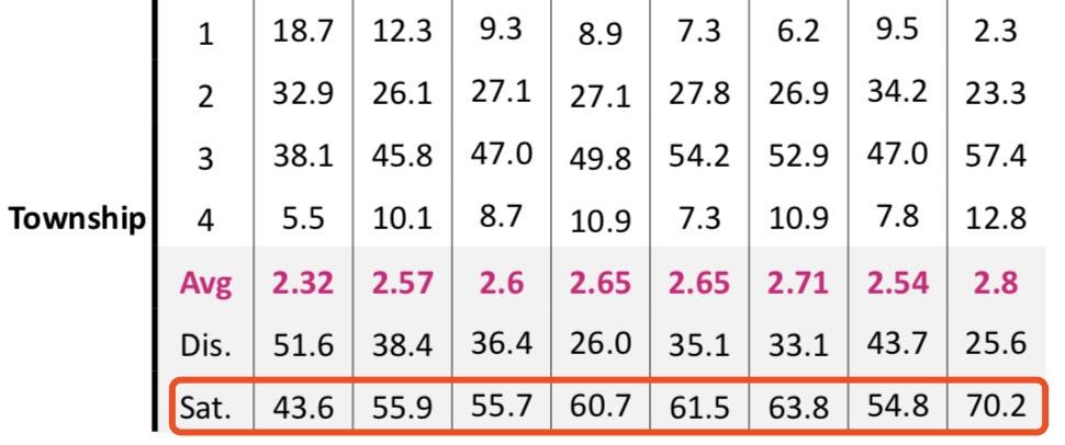 △2003至2016年间民多对乡镇当局的舒坦度数据(来源:哈佛大学肯尼迪当局学院通知)