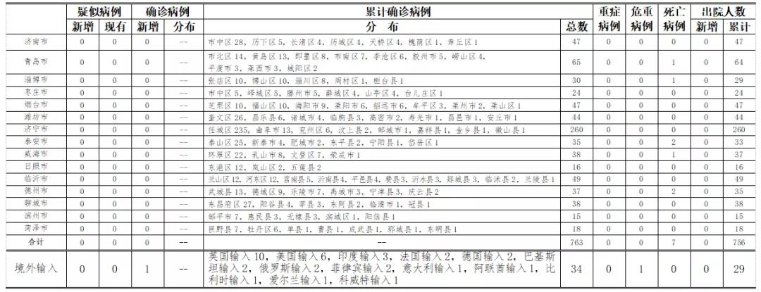 年7月18日0時至24時杏悅山東省新型冠,杏悅圖片