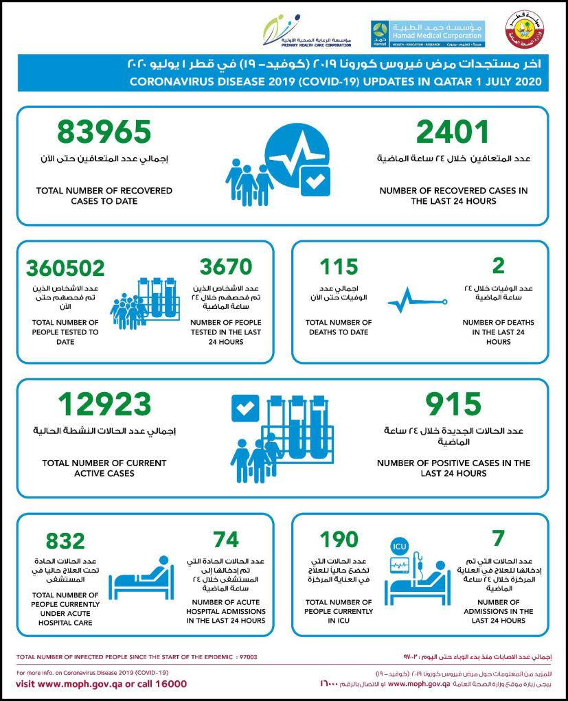 △卡塔尔截至当地时间7月1日疫情统计 图片来源:卡塔尔公共卫生部