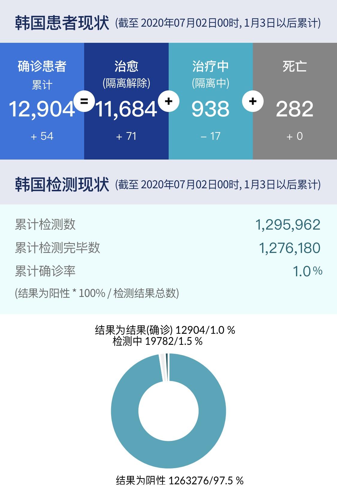 △图为韩国疫情数据