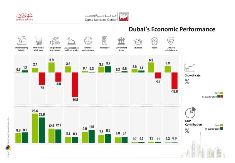 △迪拜一季度各走业添长图 图片来源:迪拜统计中央