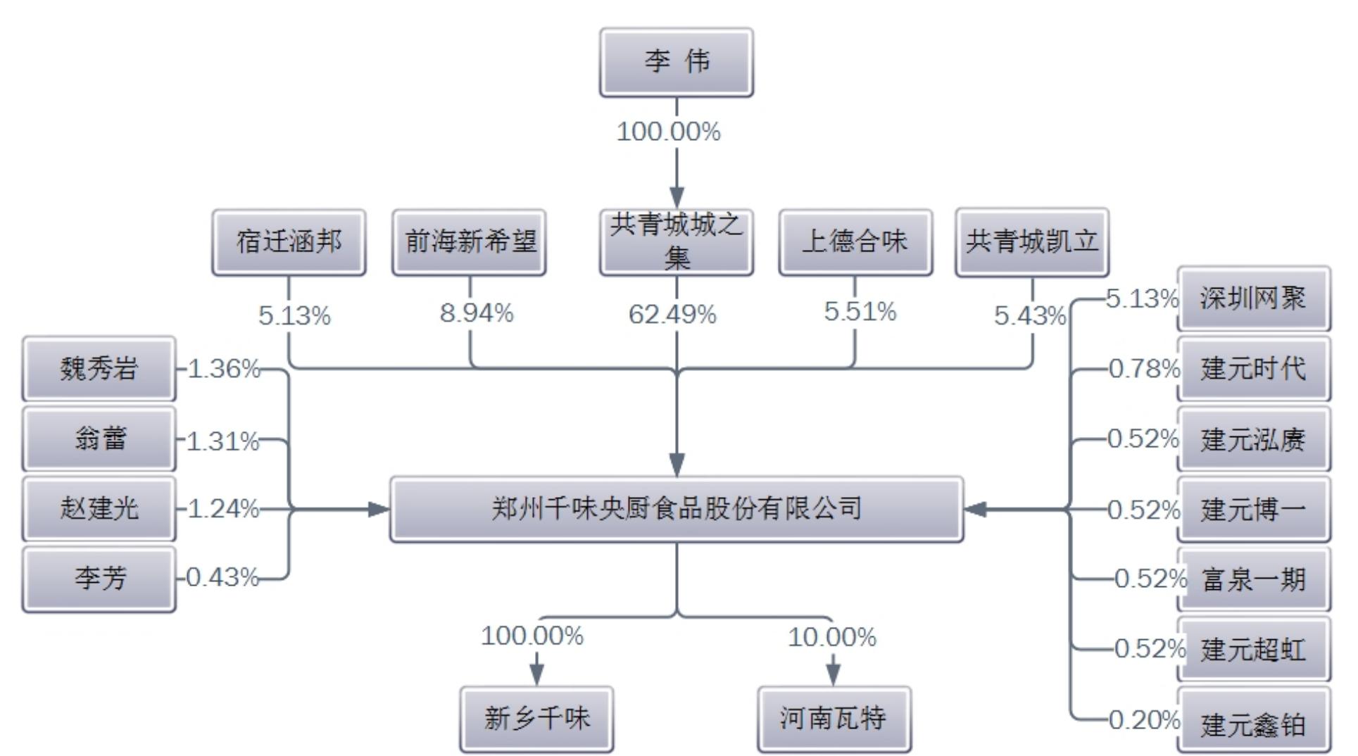 千味央厨股权结构 图片来源:招股书截图