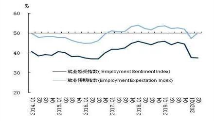 图:就业感受与就业预期指数(数据来源:中国人民银走调查统计司)