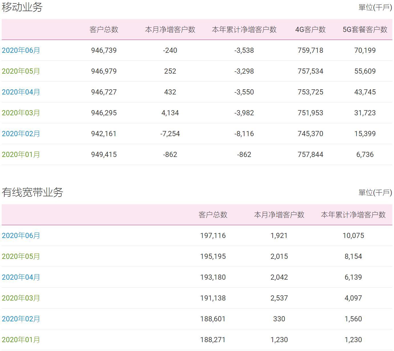 中国移动6月5G用户净增1459万 移动用户负增长