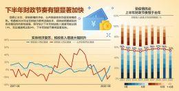财政部:6月财政收入增长3.2% 抗疫特别国债7月底发完