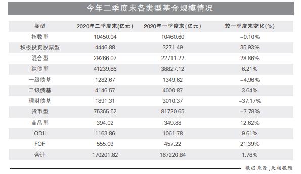 """公募基金规模突破17万亿元 """"千亿俱乐部""""扩容至16家"""