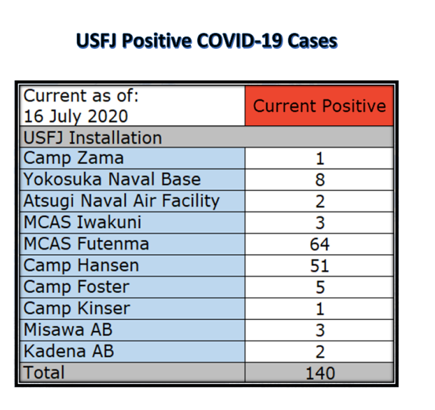 △截至当地时间16日,驻日美军基地140人新冠病毒检测呈阳性来源:驻日美军官网(U.S。 Forces, Japan)
