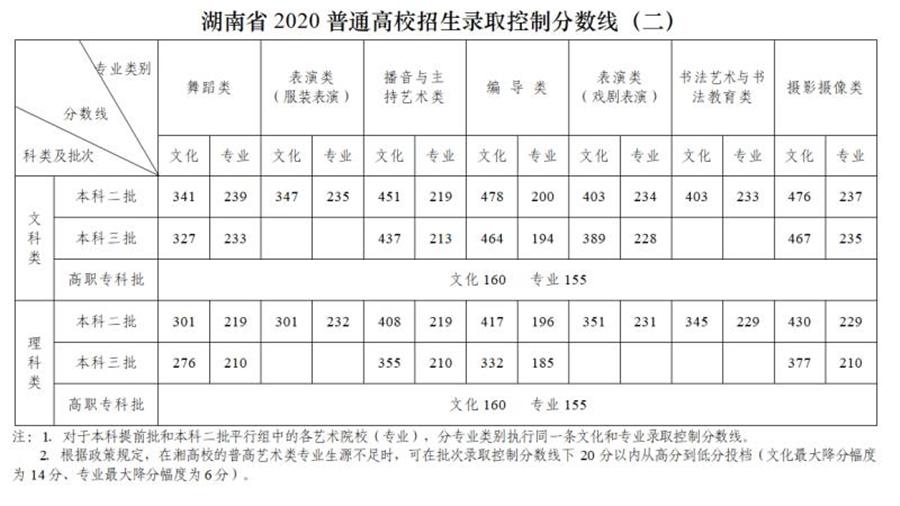 2020年湖南中考成绩_2020二建最新成绩公布时间@湖南、山东考生