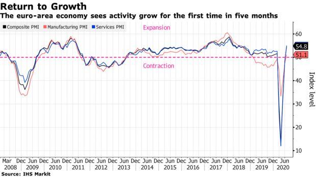 欧元区7月份综合PMI升至25个月高位 经济显示出复苏迹象
