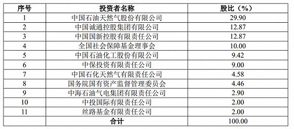 国家管网公司股权占比。图片来源:中国石油