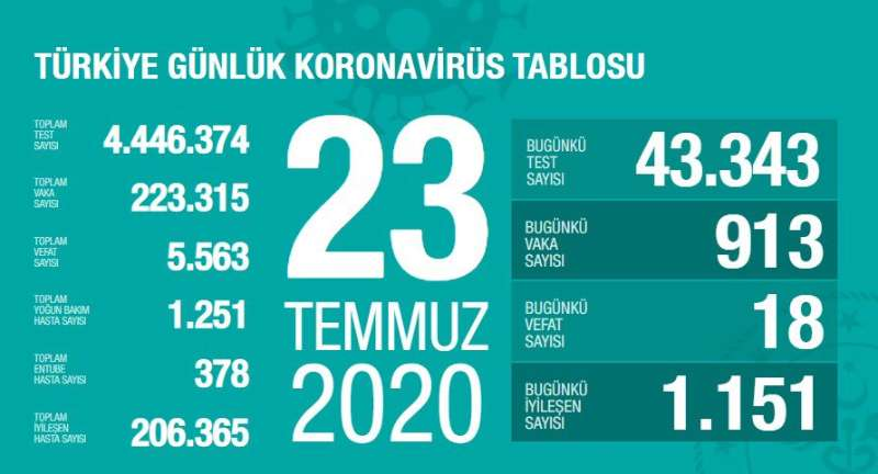 土耳其新增新冠肺炎确诊病例913例 累计确诊223315例
