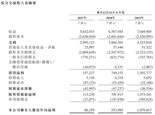 蓝月亮2013年销售额_蓝月亮赴港IPO:营收增速下滑,产品结构单一,未来能否守住 ...