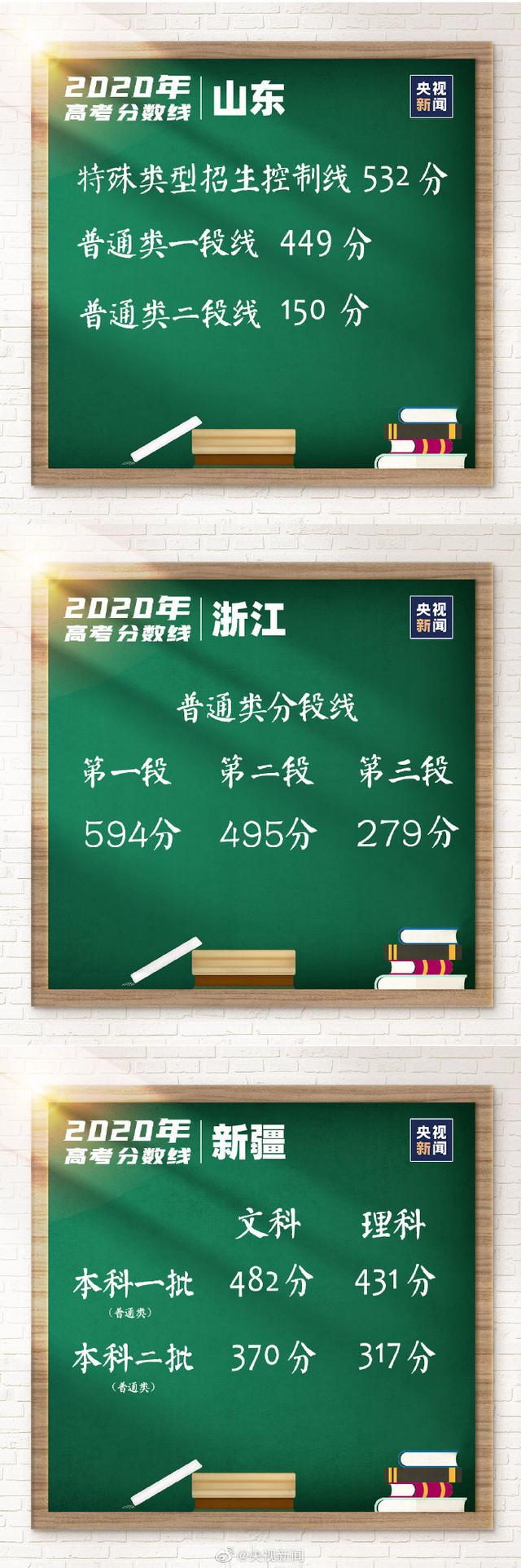 31省區市2020高考分數線總匯