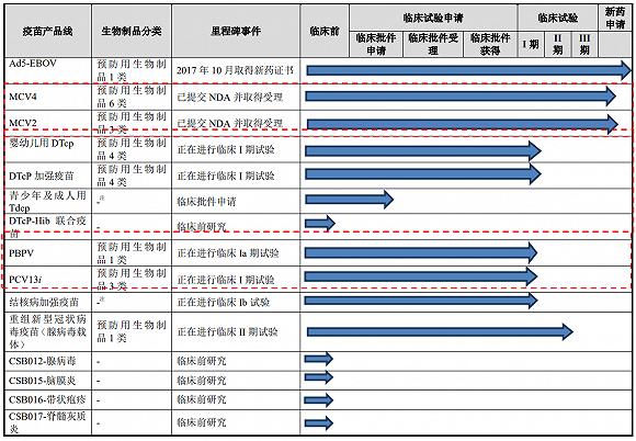 康希诺研发管线 图片来源:招股书
