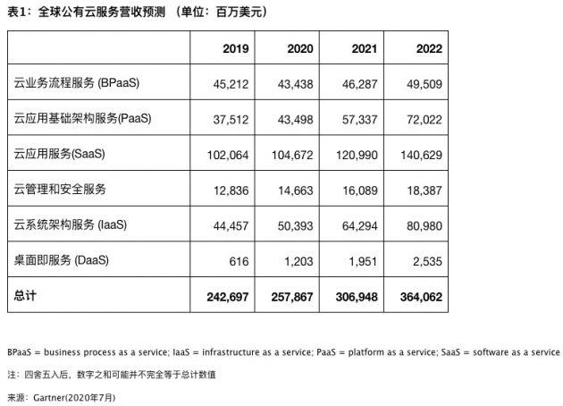 Gartner预测2020年全球公有云营收增长6.3% DaaS增速最快