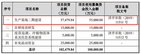 拟投资项目 图片来源:招股书