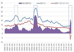 【首席专栏】M2-GDP增速差高点后政策经济股市走势预判