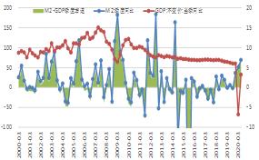 m2与Gdp_央行孙国峰:实现M2和社融增速与名义GDP增速基本匹配就能保持宏...