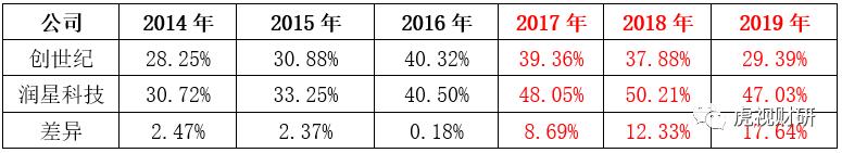 数据来源:公司财报及收购报告,其中创世纪15年只找到上半年数据,润星科技16年只找到上半年数据,17年数据为10月至12月数据。