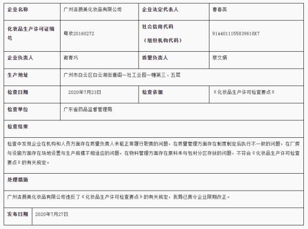 """广州洁颜美化妆品公司违规被责令整改 近两年屡上质量""""黑榜"""""""