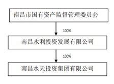 """南昌国资委将成富春环保新实控人 公司负责人回应""""强强联合"""""""