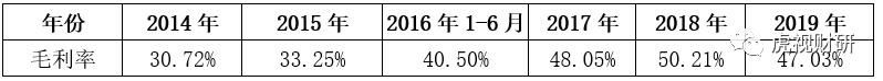 数据来源:公司历年财报(含股转系统)