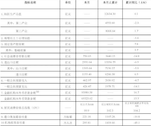 上半年一线城市中仅深圳GDP正增长