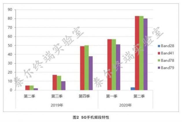 中国信通院:二季度83款5G手机申请入网 款型占比过半