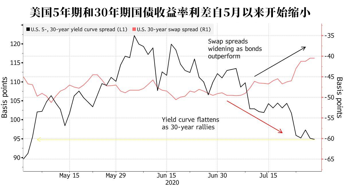 美联储利率决议前瞻:2大亮点 或剧透9月大计划?