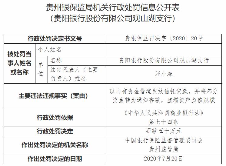 因虚增资产负债规模 贵阳银行多家分支机构遭罚共计235万