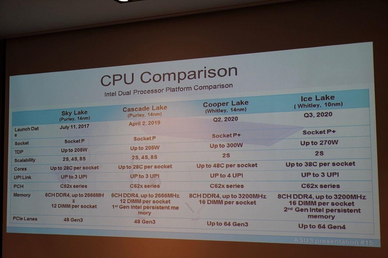 Intel 10nm终于挺直腰杆:56核心秒掉AMD 64核心的照片 - 1