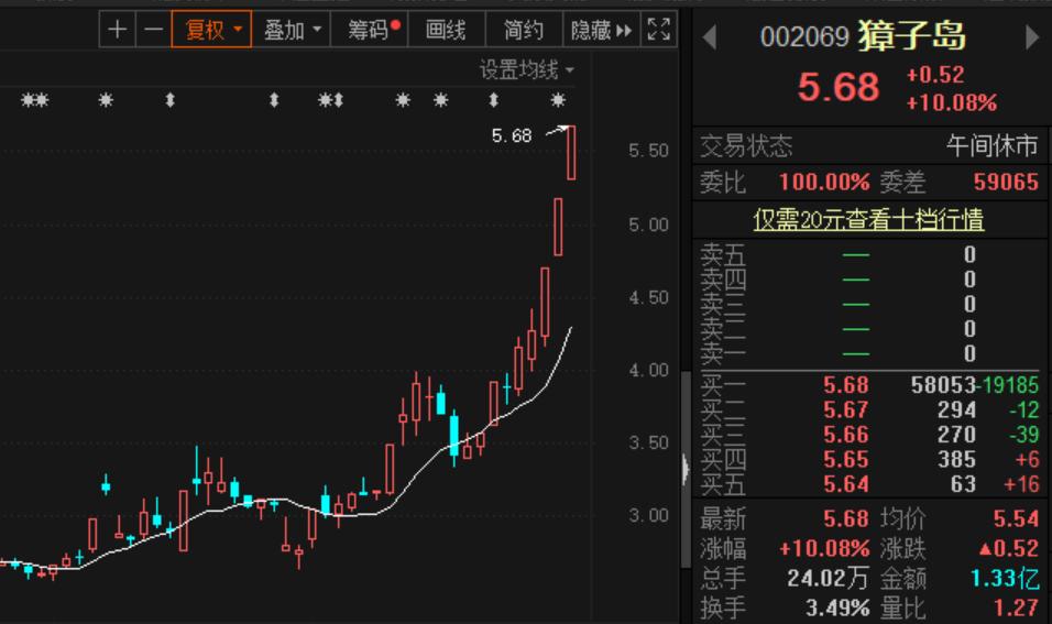 """""""飞天扇贝""""来了!獐子岛一个月股价翻倍 到底发生了什么?"""