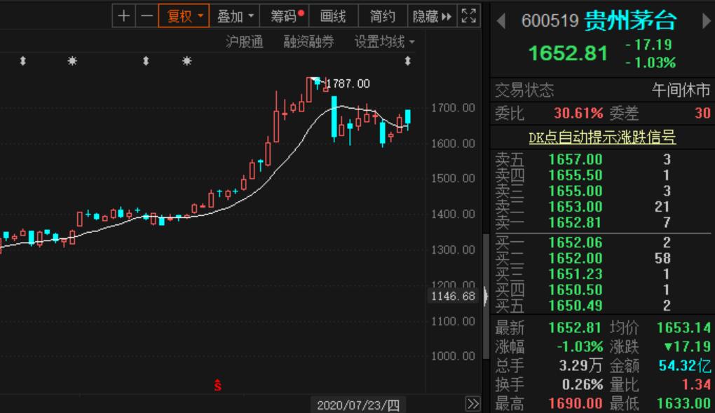 新目标价:2109元!贵州茅台股价再次被调高