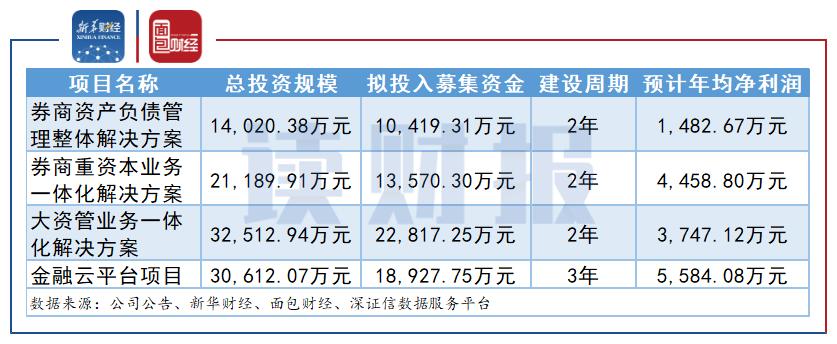 图1:金证股份定增部分募投项目