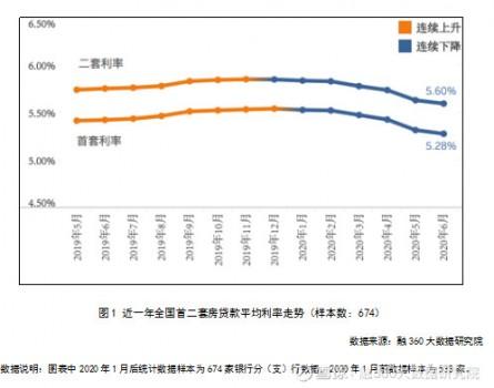 5月20日-6月18日28个城市首套房贷款利率平均水平环比下降