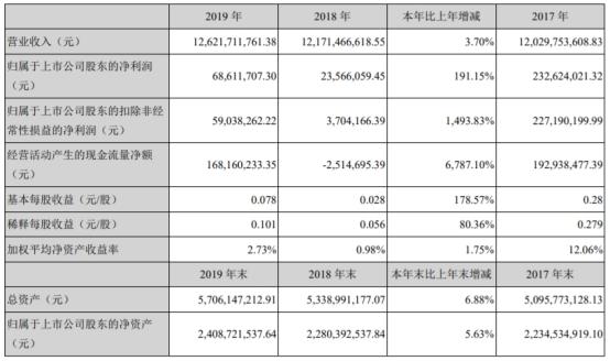 众信旅游年报遭问询 现金10亿流动负债26亿双高何因幼儿园园长工作总结