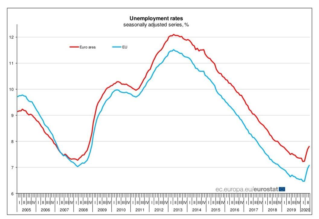 欧盟27个成员国6月份失业率7.1%