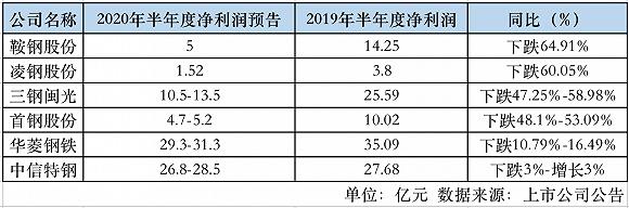 六家上市钢企上半年总净利降超三成 跌幅最大的是这家