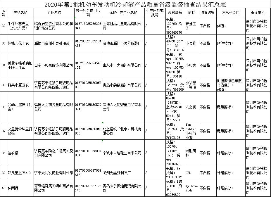截图来源:山东省市场监督管理局