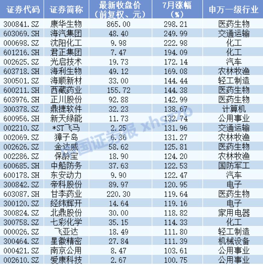 """""""七翻身""""成色足:三大股指全部涨超10% 8月怎么走?"""