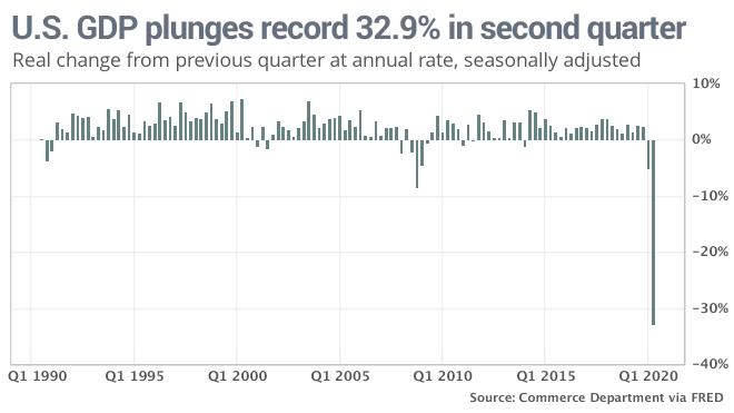 美国二季度经济数据暴跌 美媒:经济复苏失败
